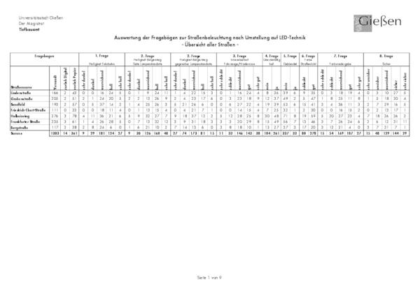 Nutzerumfrage Pilotprojekt Gießen