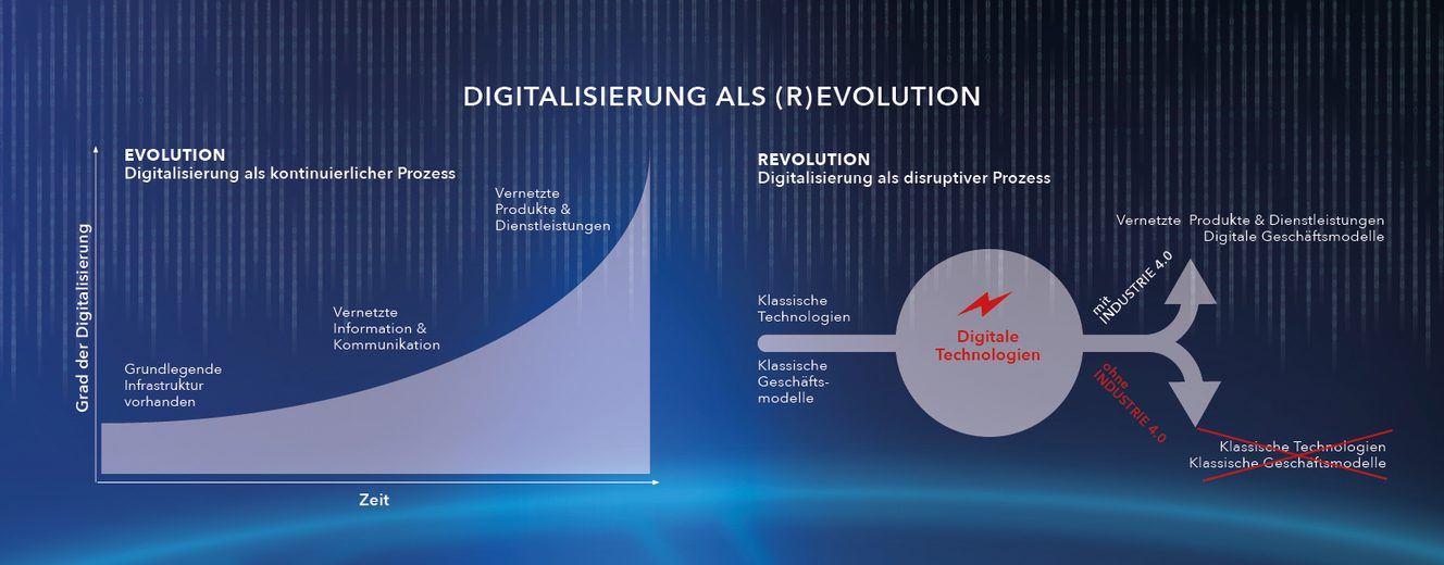 Industrie 4.0 als Evolution oder Revolution